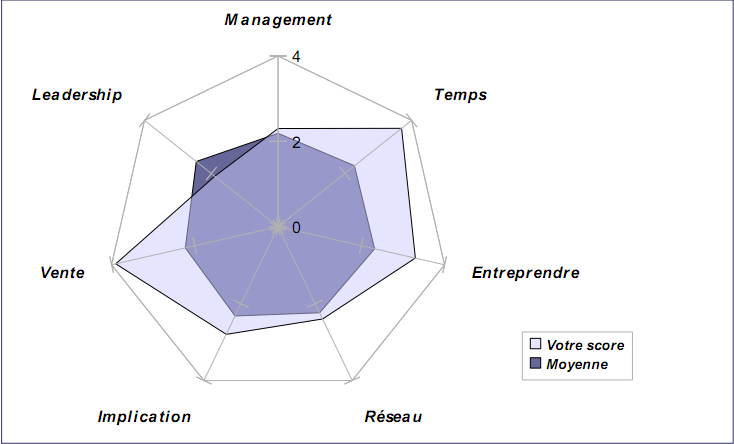 eip accompagnement eip network dirigeant management manager